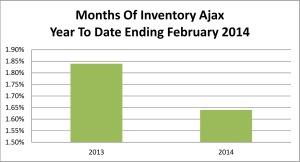 Ajax MOI Ending Feb 14