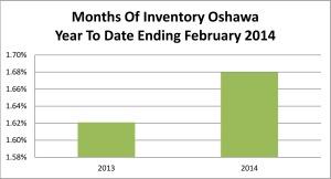 Oshawa MOI Ending Feb 14